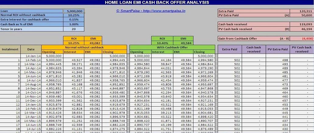 home loan emi cash back offer analysis