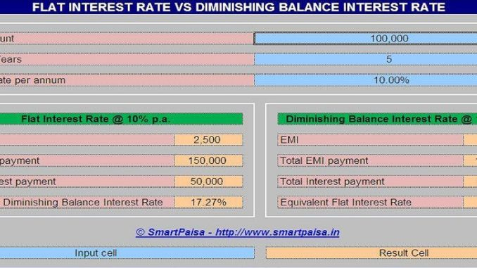 Flat Interest Rate vs Diminishing Balance Interest Rate